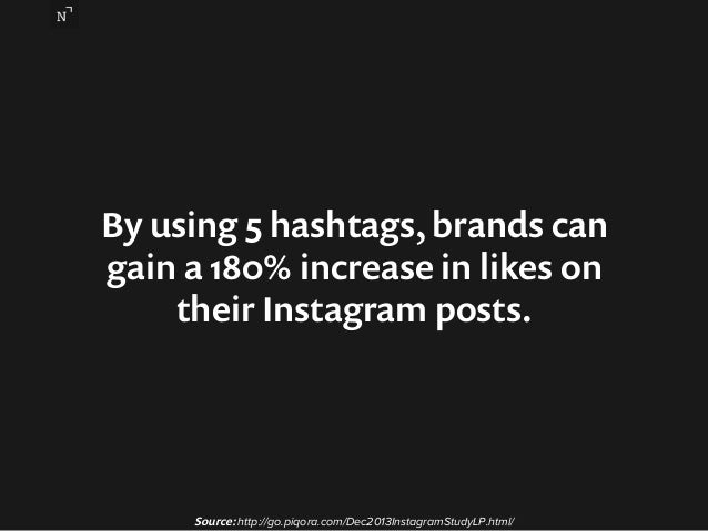 By using 5 hashtags, brands can  gain a 180% increase in likes on  their Instagram posts.  Source: http://go.piqora.com/De...
