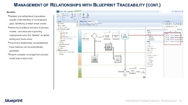 Blueprint leave behind process models to supporting requirements 18 2016 blueprint software malvernweather Images