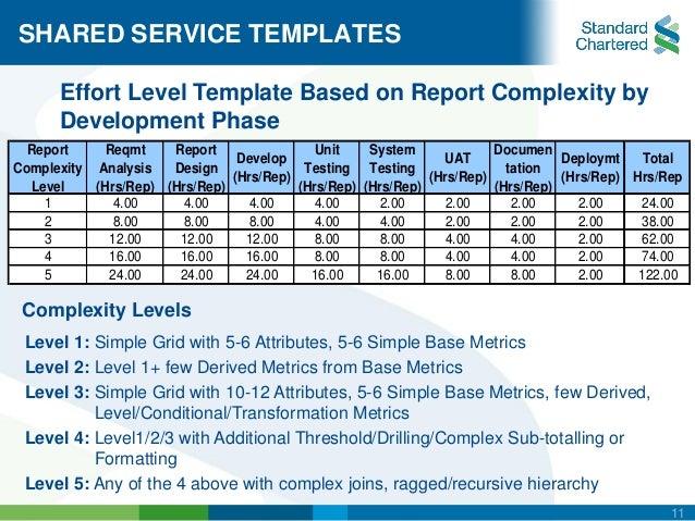 Perfect Level Of Effort Template Crest - Resume Ideas - namanasa.com