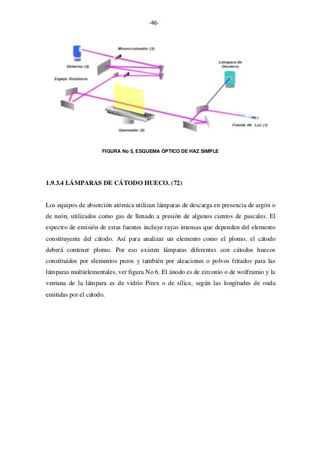 -46-  FIGURA No 5, ESQUEMA ÓPTICO DE HAZ SIMPLE  1.9.3.4 LÁMPARAS DE CÁTODO HUECO. (72)  Los equipos de absorción atómica ...