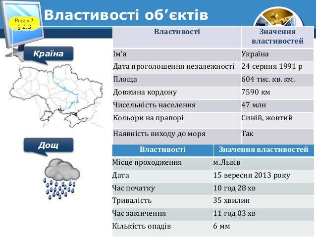 5 Розділ 2 § 2.3 Властивості Значення властивостей Ім'я Україна Дата проголошення незалежності 24 серпня 1991 р Площа 604 ...