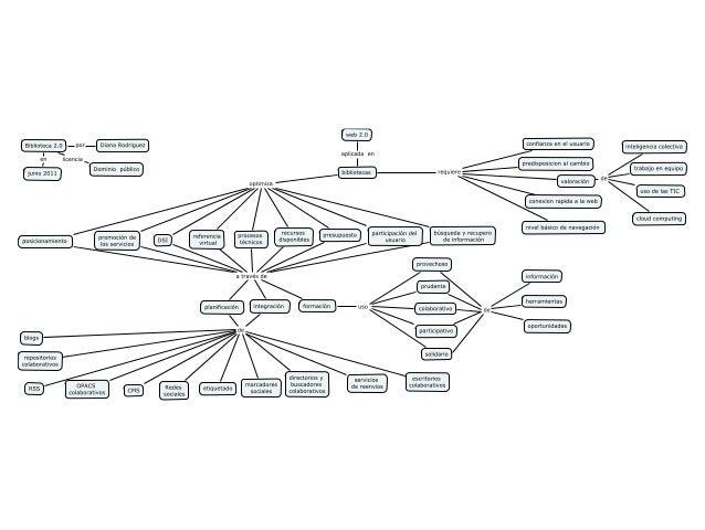 Biblioteca 2.0: mapa conceptual