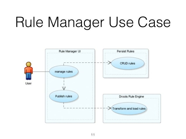Pricingenginev25 rule manager use case 11 ccuart Choice Image