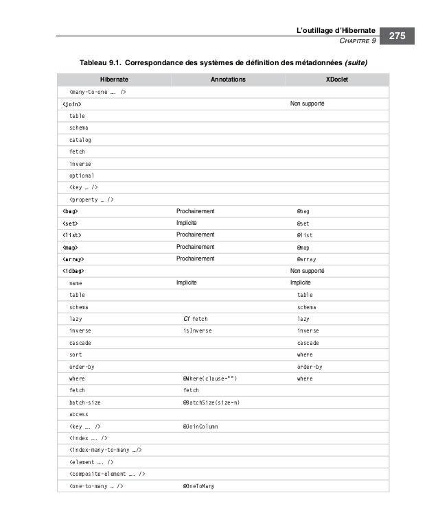 L'outillage d'HibernateCHAPITRE 9275<many-to-one …. /><join> Non supportétableschemacatalogfetchinverseoptional<key … /><p...