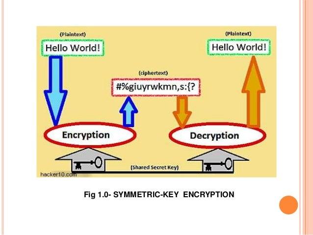 Fig 1.0- SYMMETRIC-KEY ENCRYPTION