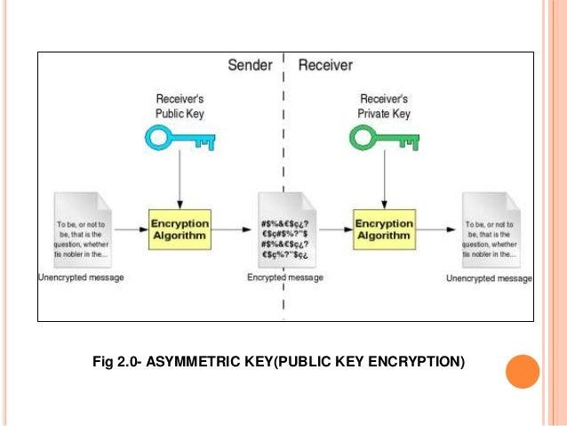 Fig 2.0- ASYMMETRIC KEY(PUBLIC KEY ENCRYPTION)
