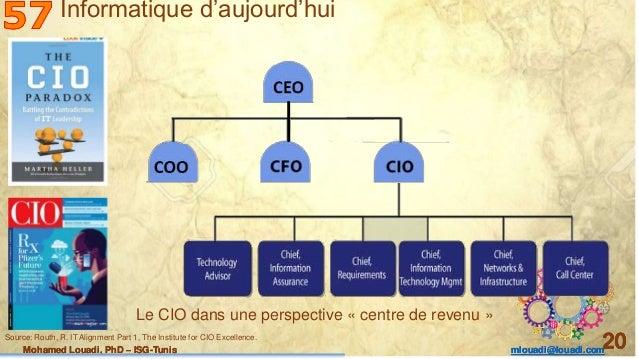 Mohamed Louadi, PhD – ISG-Tunis mlouadi@louadi.com 20Mohamed Louadi, PhD – ISG-Tunis mlouadi@louadi.com 20Mohamed Louadi, ...
