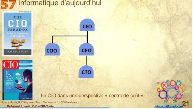 Mohamed Louadi, PhD – ISG-Tunis mlouadi@louadi.com 21Mohamed Louadi, PhD – ISG-Tunis mlouadi@louadi.com 21Mohamed Louadi, ...