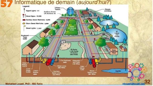 Mohamed Louadi, PhD – ISG-Tunis mlouadi@louadi.com 32Mohamed Louadi, PhD – ISG-Tunis mlouadi@louadi.com 32Mohamed Louadi, ...