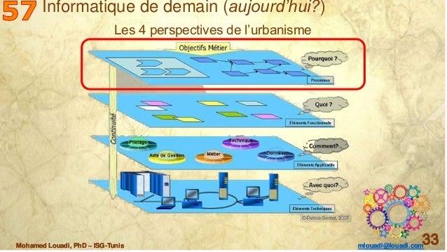 Mohamed Louadi, PhD – ISG-Tunis mlouadi@louadi.com 33Mohamed Louadi, PhD – ISG-Tunis mlouadi@louadi.com 33Mohamed Louadi, ...