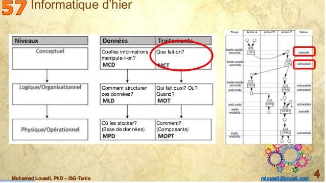 Mohamed Louadi, PhD – ISG-Tunis mlouadi@louadi.com 4Mohamed Louadi, PhD – ISG-Tunis mlouadi@louadi.com 4Mohamed Louadi, Ph...