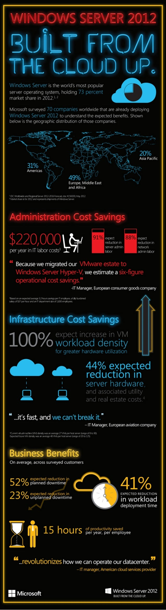 Infographic | Windows Server 2012: Built from the Cloud Up
