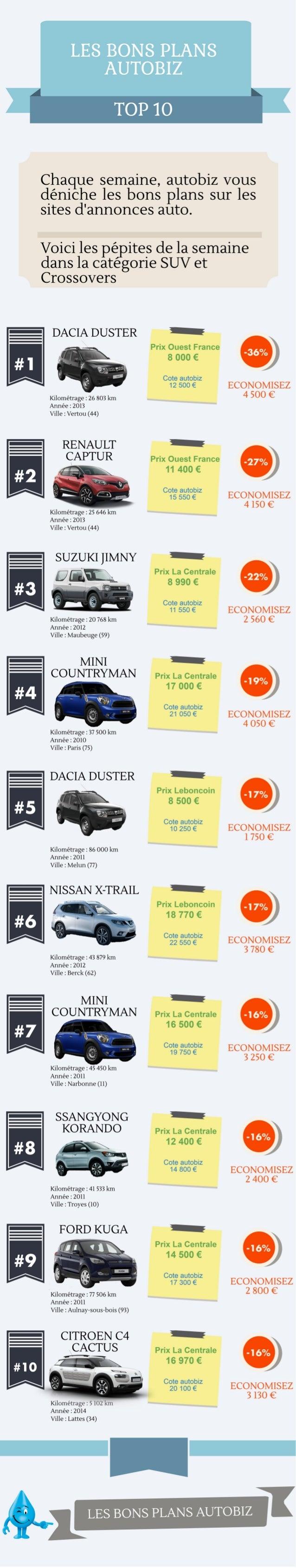 Bon plans autobiz : SUV et Crossovers
