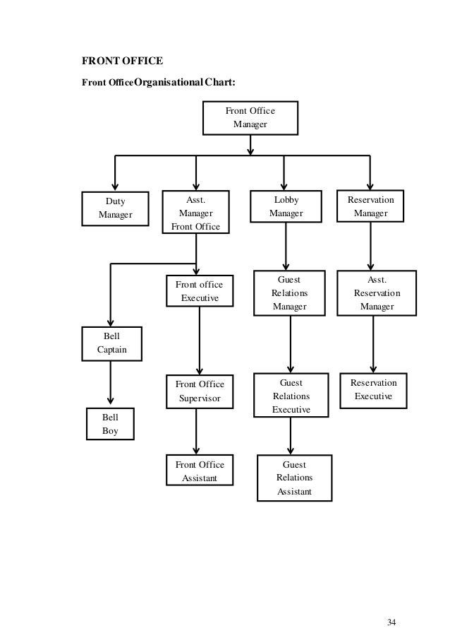 58676577 organisational study - Organizational chart of the front office department ...
