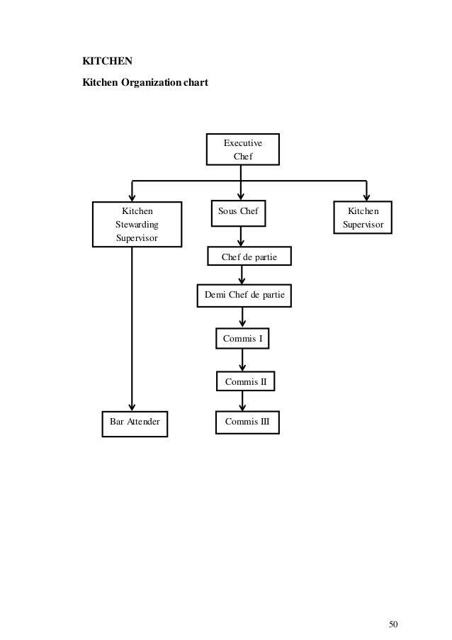 Restaurant Kitchen Hierarchy simple restaurant kitchen hierarchy the organization chart