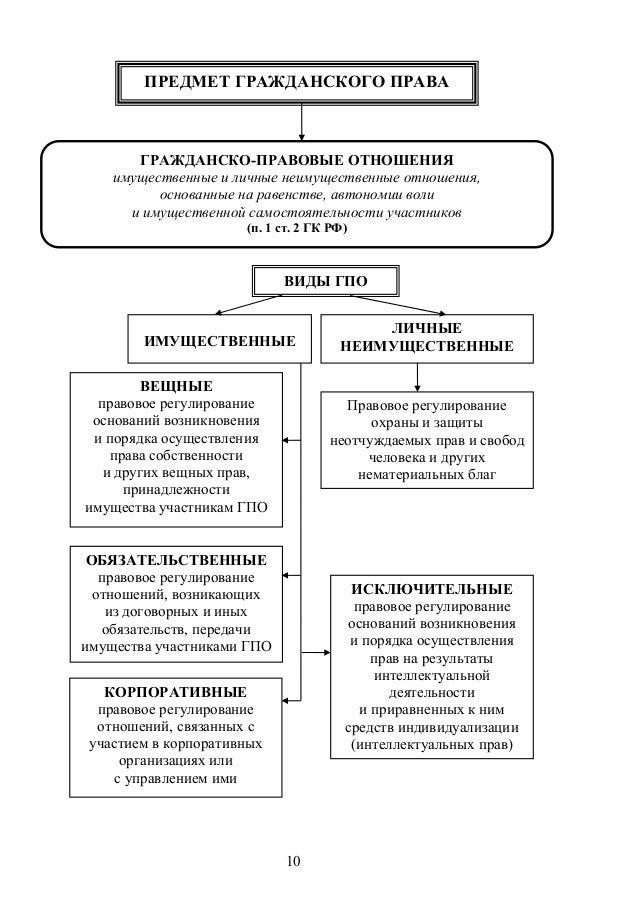 506. Гражданское право в схемах и таблицах договорное право обязательс….