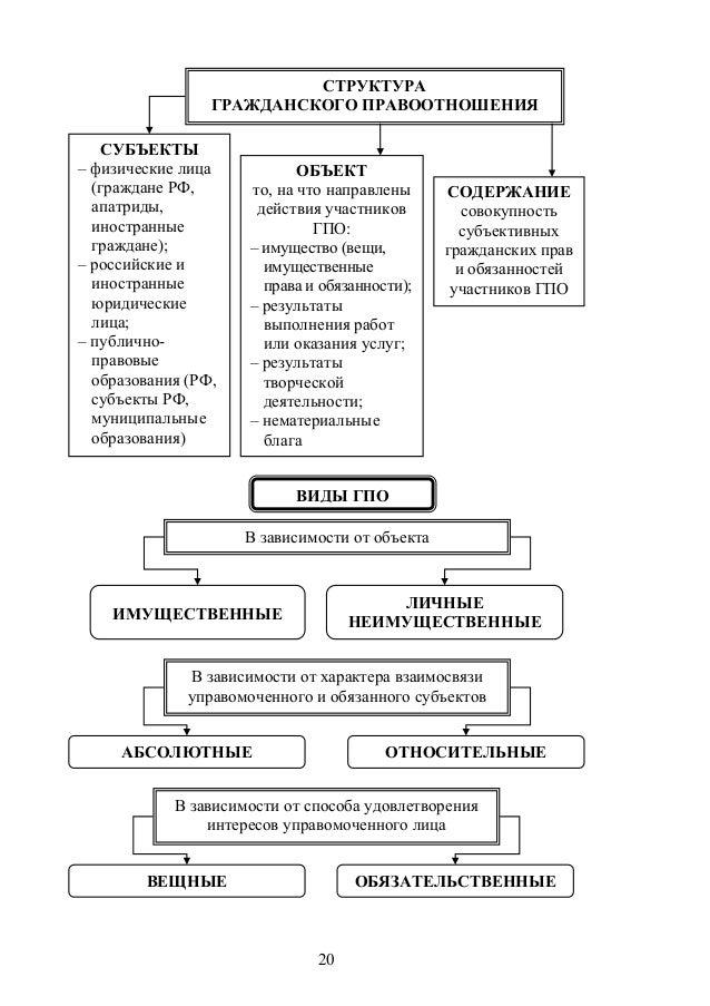 Схема структура гражданского права