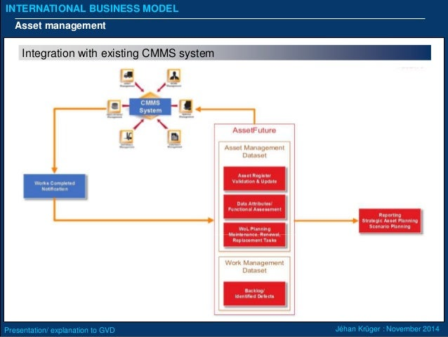 """what is a business model explain Required to represent a business model figure 2 also depicts two business models  to explain why it might be useful to use the term """"business model"""" to mean ."""