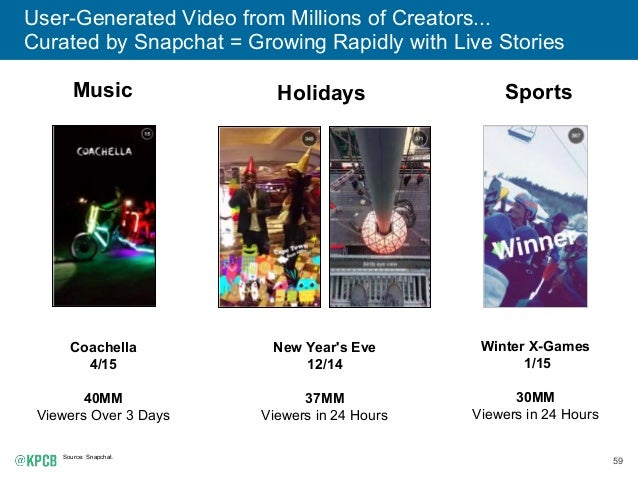 59 User-Generated Video from Millions of Creators... Curated by Snapchat = Growing Rapidly with Live Stories Source: Snapc...