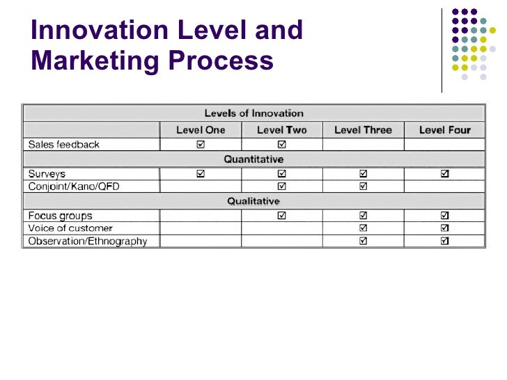 organization for innovation at samsung marketing essay The role of organizational culture in innovation management:  acer, samsung , motorola, sony  this culture of evaluating ideas makes transforms organization .