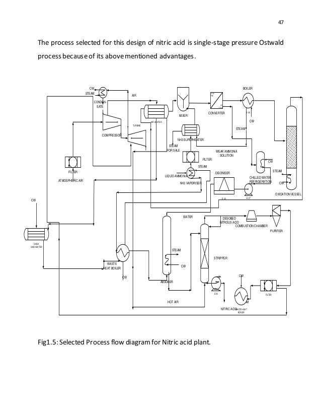 block diagram nitric acid wiring diagram home  process flow diagram nitric acid plant #14
