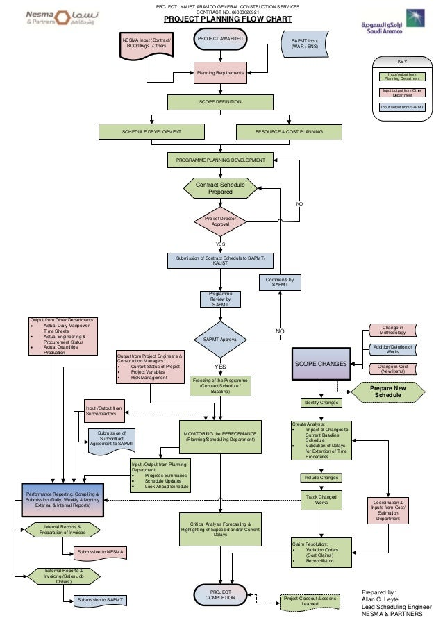 Visio Planning Flowchart 3