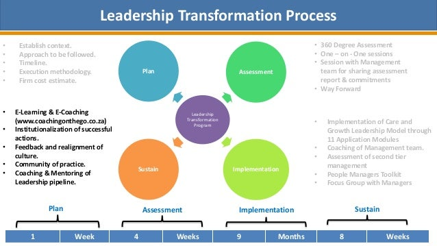 limitations of transformational leadership Transformational leadership: the transformation of managers and associates 3 • helps the organization by helping others contribute to the organization.