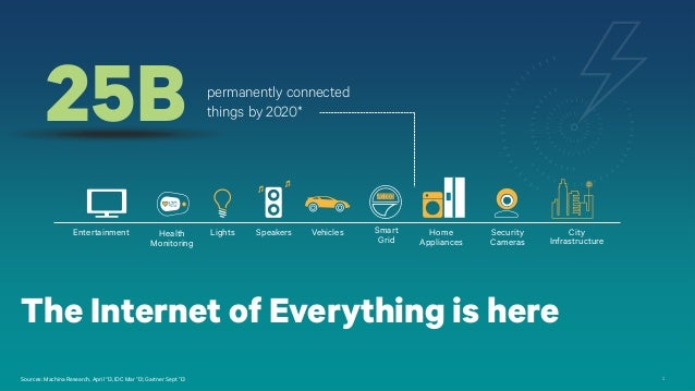 The Fundamentals of Internet of Everything Connectivity