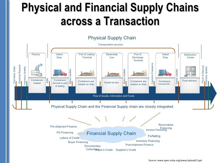 supply chain finance The supply chain finance community forum brings together corporates, business schools, technology vendors and banks to map out the future of scf.