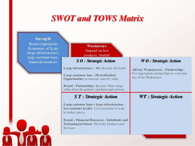 tows matrix for banking industry Swot analysis of indian banking industry the accelerating shift in economic  power from the developed to emerging economies is dramatically changing the.