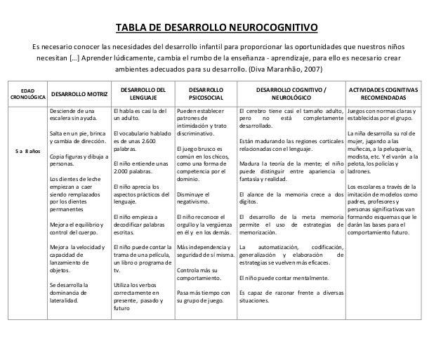 TABLA DE DESARROLLO NEUROCOGNITIVO Es necesario conocer las necesidades del desarrollo infantil para proporcionar las opor...