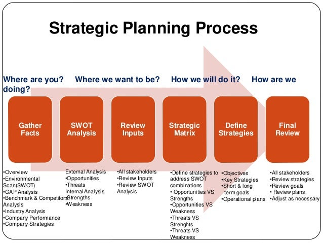 strategic planning article review Articles on leadership, business leaders, leadership skills, business strategy,  management strategy, future profits, transformation capabilities, and operating.
