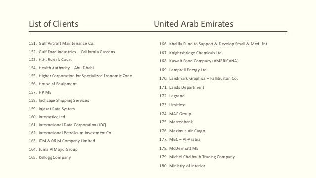 Kuwait Industries List