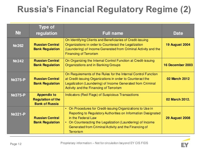 Page 12 Russia's Financial Regulatory Regime (2) № Type of regulation Full name Date №262 Russian Central Bank Regulation ...