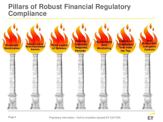 Page 4 Pillars of Robust Financial Regulatory Compliance Corporate Governance Global Control Room/Information Barriers Thr...