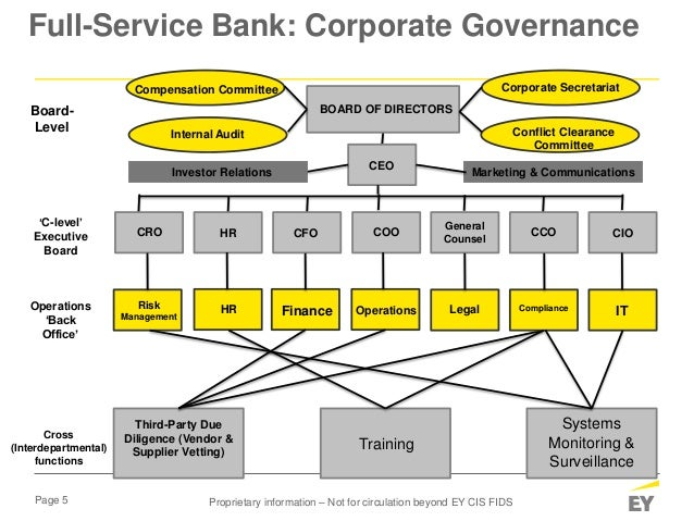 Page 5 Full-Service Bank: Corporate Governance Third-Party Due Diligence (Vendor & Supplier Vetting) Training Systems Moni...