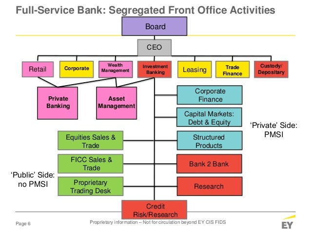 Page 6 Full-Service Bank: Segregated Front Office Activities Board CEO Retail Leasing Investment Banking Wealth Management...