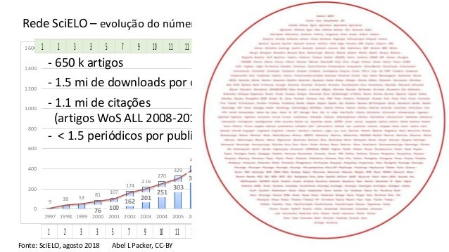 Abel L Packer - Evolução da Rede SciELO Slide 3