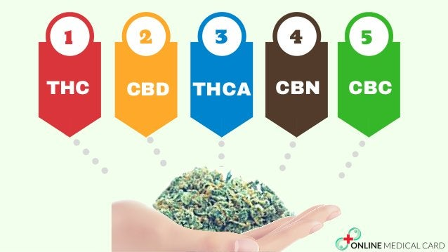 1 2 3 4 5 THC CBD THCA CBN CBC