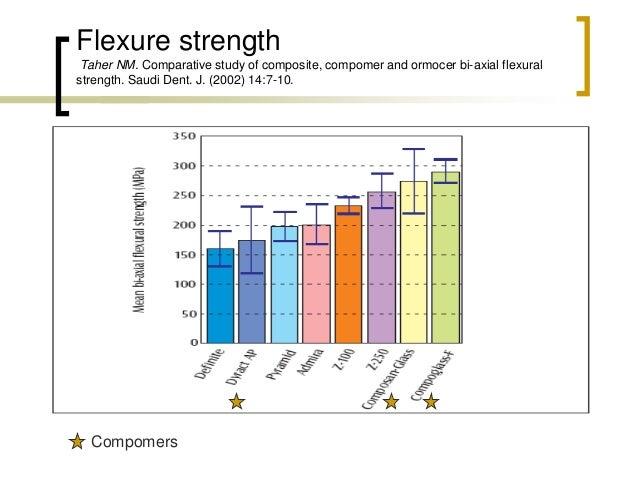 Flexure strength Taher NM. Comparative study of composite, compomer and ormocer bi-axial flexural strength. Saudi Dent. J....