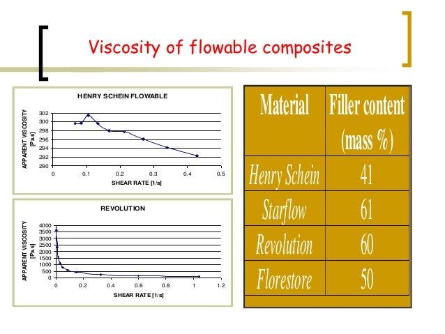 Viscosity of flowable composites REVOLUTION 0 500 1000 1500 2000 2500 3000 3500 4000 0 0.2 0.4 0.6 0.8 1 1.2 SHEAR RATE [1...
