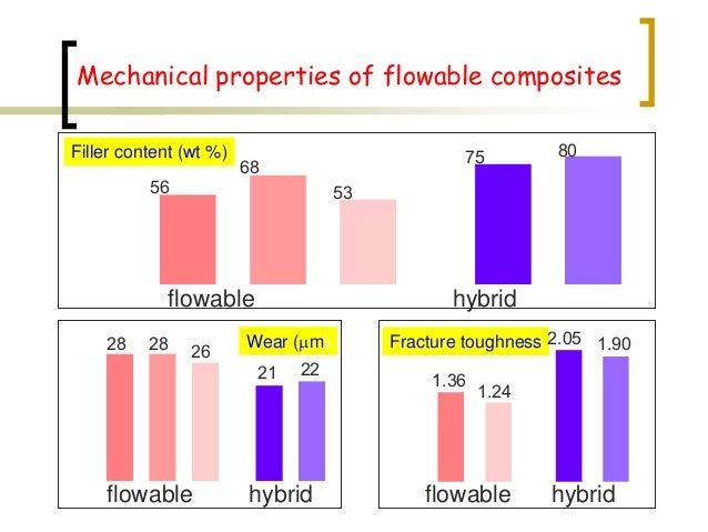 Mechanical properties of flowable composites Filler content (wt %) 56 68 53 75 80 flowable hybrid Wear (mm)28 28 26 21 22 ...