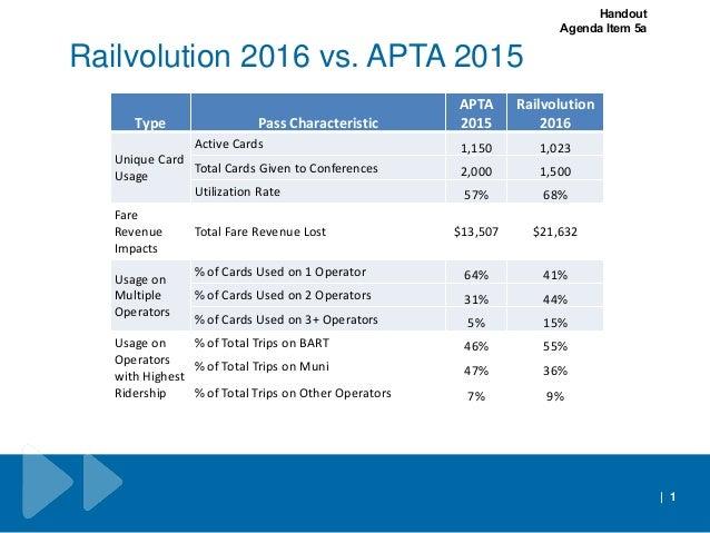 Railvolution 2016 vs. APTA 2015   1 Type Pass Characteristic APTA 2015 Railvolution 2016 Unique Card Usage Active Cards 1,...