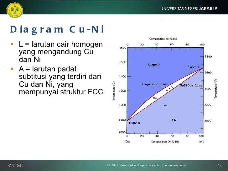 Termodinamika 5 a kesetimbanganfase diagram ccuart Gallery