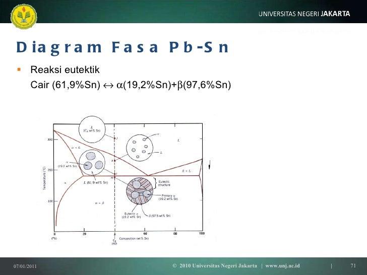 Termodinamika 5 a kesetimbanganfase diagram fasa ccuart Image collections