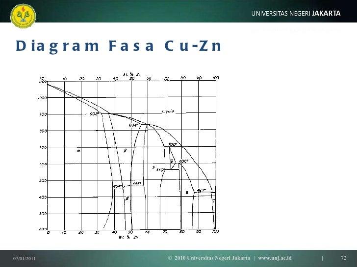 Termodinamika 5 a kesetimbanganfase diagram fasa cu zn ccuart Gallery