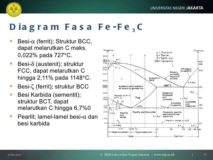 Diagram fasa fe c 28 images download diagram fasa fe c images diagram fasa fe c diagram fasa fe c images how to guide and refrence diagram fasa ccuart Gallery