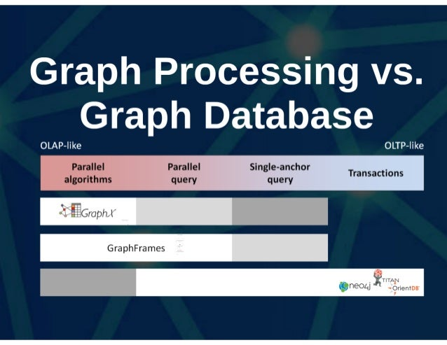 Finding Graph Isomorphisms In GraphX And GraphFrames