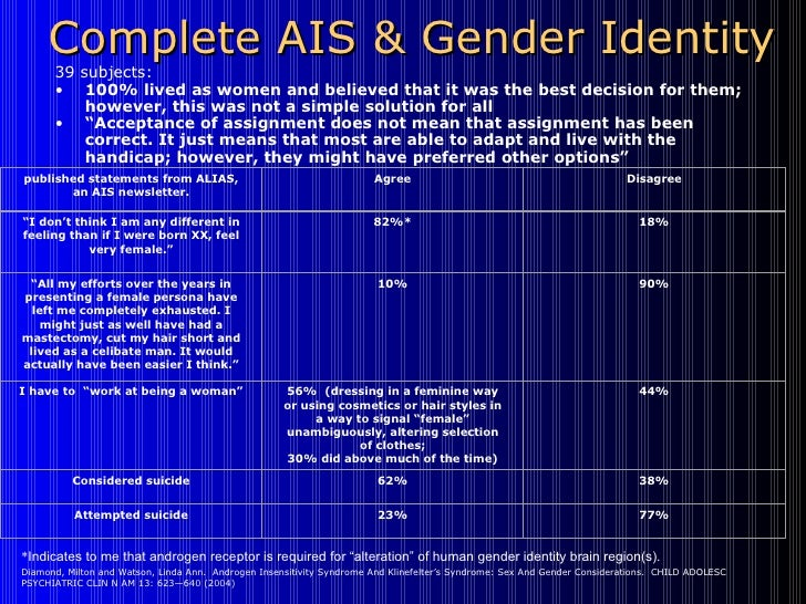 androgen insensitivity syndrome ais essay Due to the lack of androgen the first historical description of a woman apparently suffering from androgen insensitivity syndrome medical papers frequently.