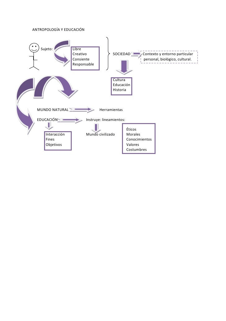 ANTROPOLOGÍA Y EDUCACIÓN<br />         Sujeto:Libre<br />CreativoSOCIEDADContexto y entorno particular<br />Consiente    p...